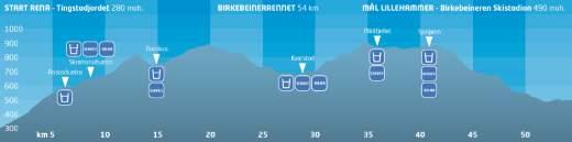 http://biegowki24.pl/wp-content/uploads/2011/06/profil-birkeb.jpg